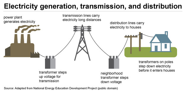 Electricity Supply DIagram