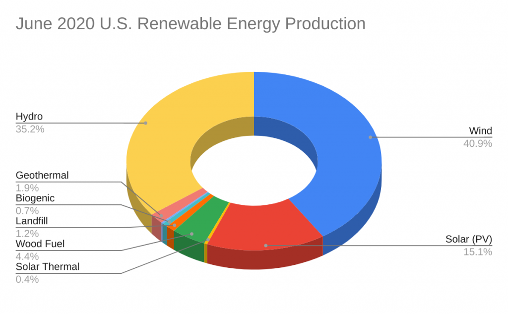 Renewable Energy Production by Source