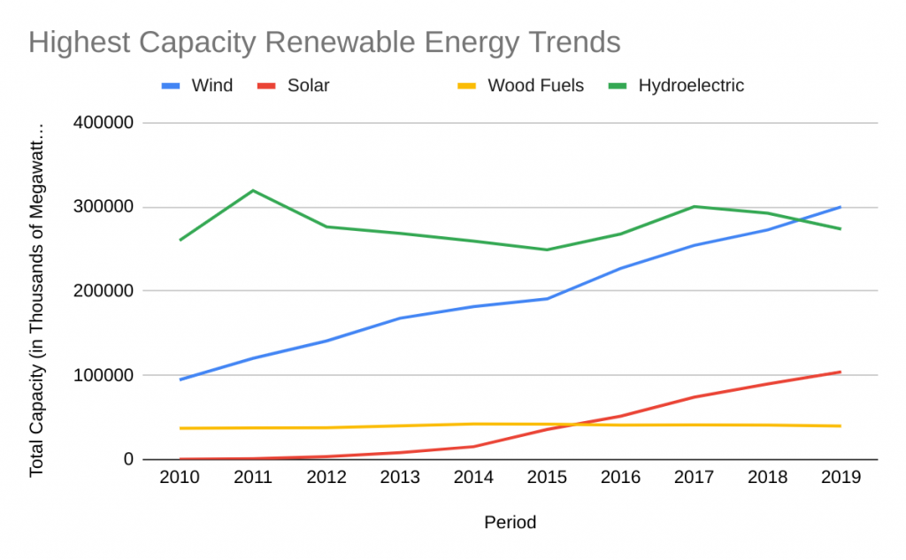Highest Capacity Renewable Energy Trends