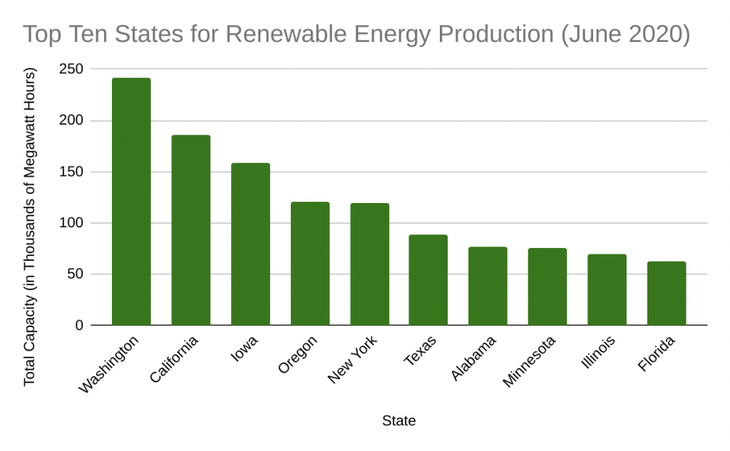 Top Ten States by Renewable Energy Production