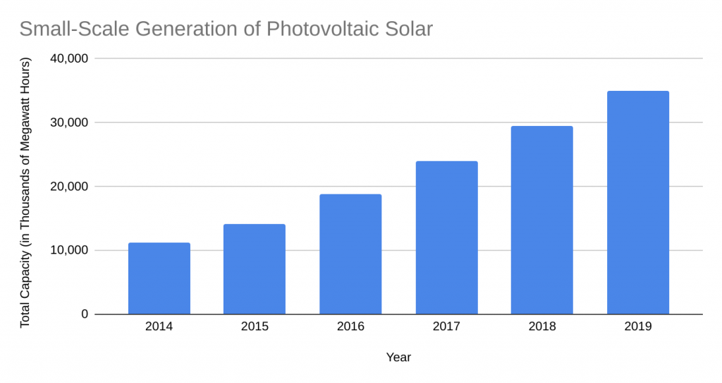 Small Scale Generation of Photovoltanic Solar