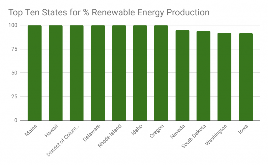Top Ten States by % of Renewable Energy Production