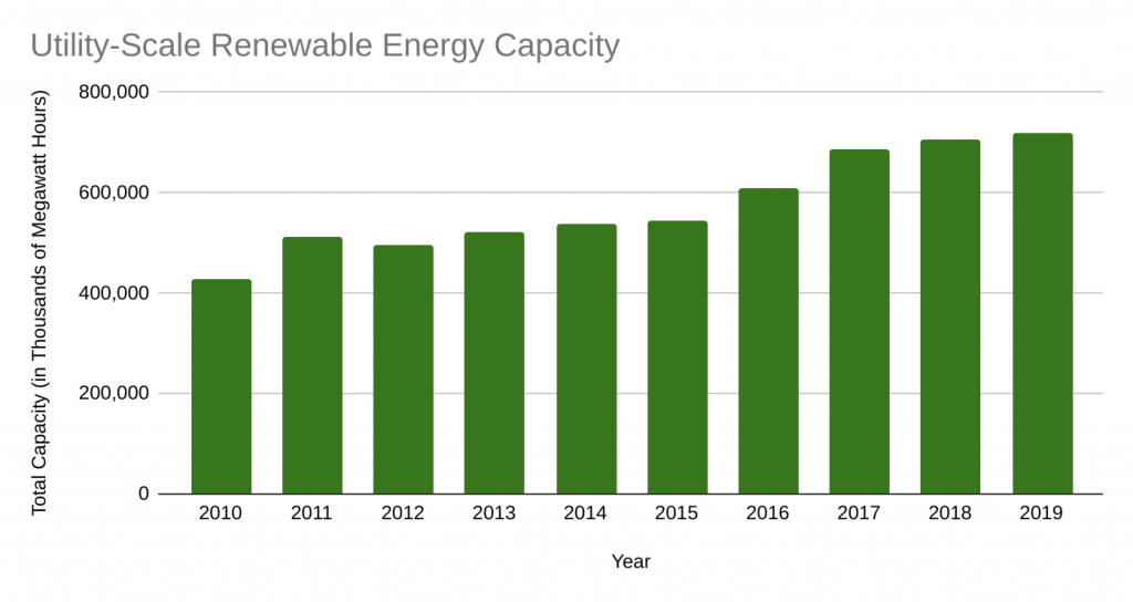 Utility-Scale Renewable Energy Capacity