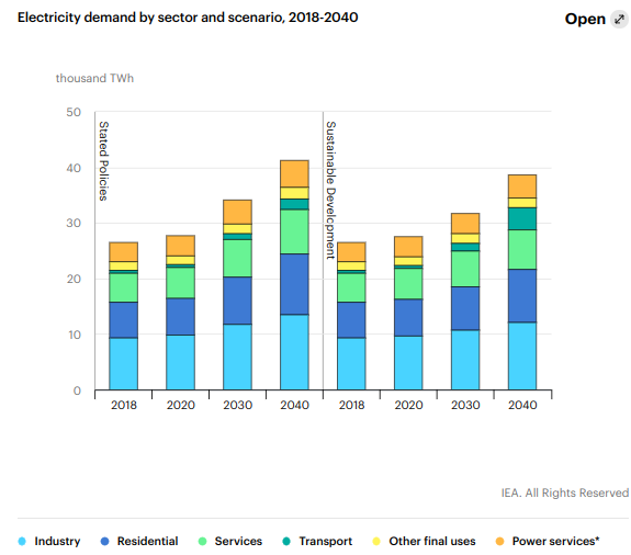 Electricity demand by sector