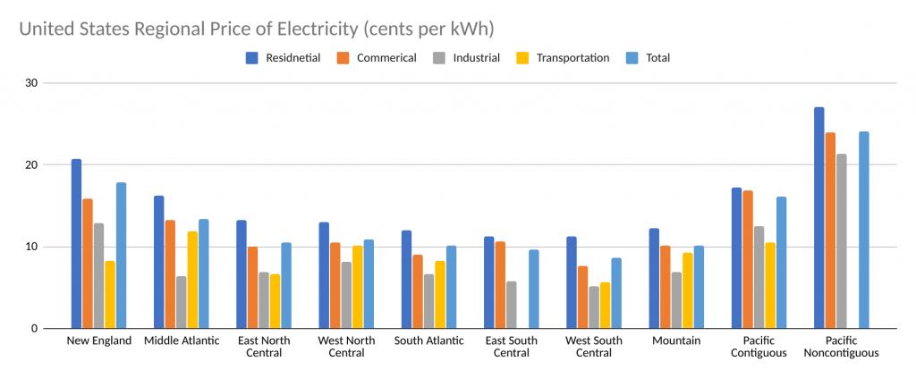 Reginal price of electricity
