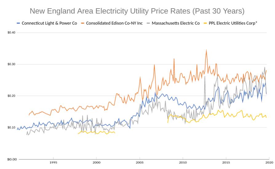 Utility price trend